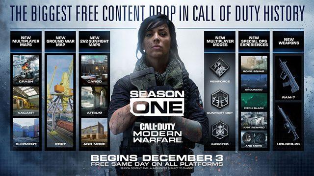 Call of Duty Modern Warfare Stagione 1 cambia la roadmap