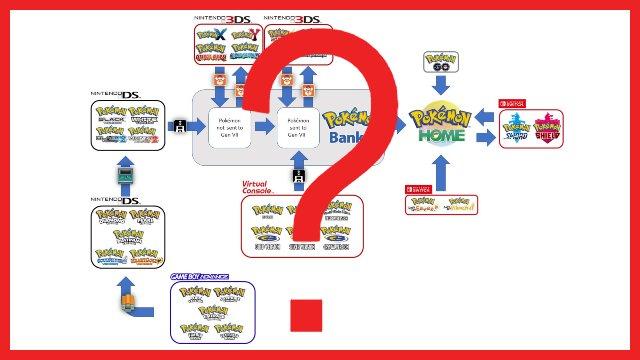 La tabella di trasferimento di Pokemon Home rivela complicazioni nel portare avanti il vecchio Pokemon
