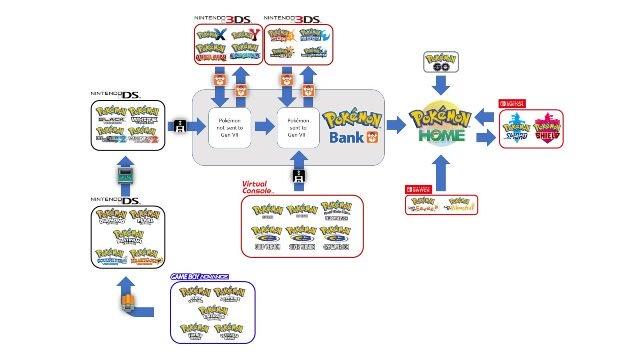 Grafico dei trasferimenti Pokemon Home reddit