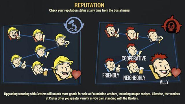 grafico delle ricompense della fazione dei livelli di reputazione di fallout 76