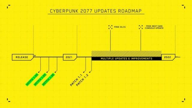 Roadmap di Cyberpunk 2077